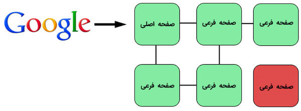link-structure